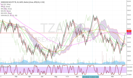 TZA: support/resistance
