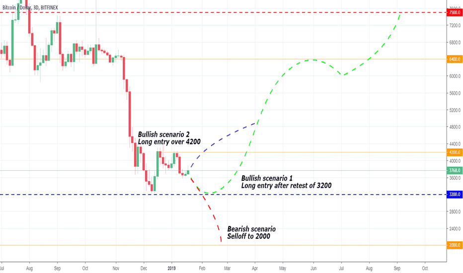 BTCUSD: The beast is about to wake up