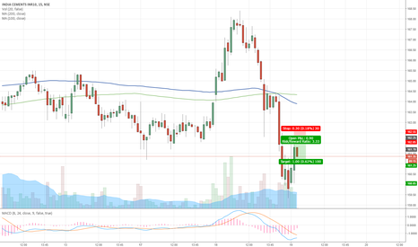 INDIACEM: INDIA CEMENTS INTRADAY SHORT