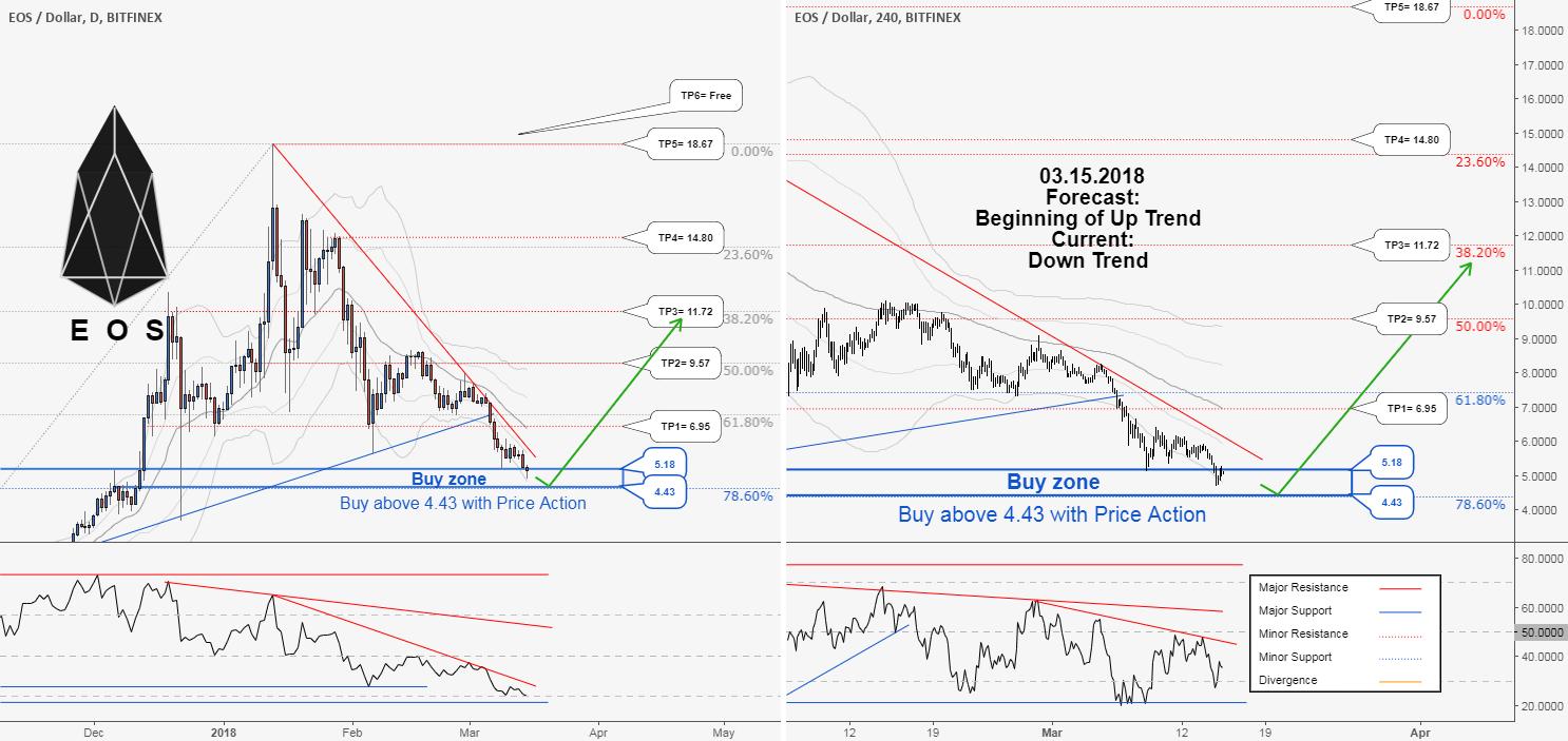 EOS . New Buy Zone, Target & New Buying Opportunity in EOSUSD