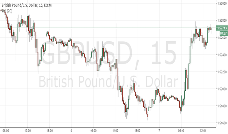 GBPUSD: GBPUSD london close short scalp