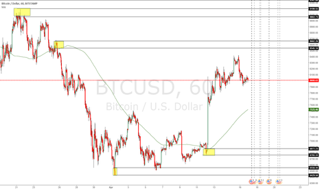 BTCUSD: Overall positive on Krypto from this point. Trading levels.