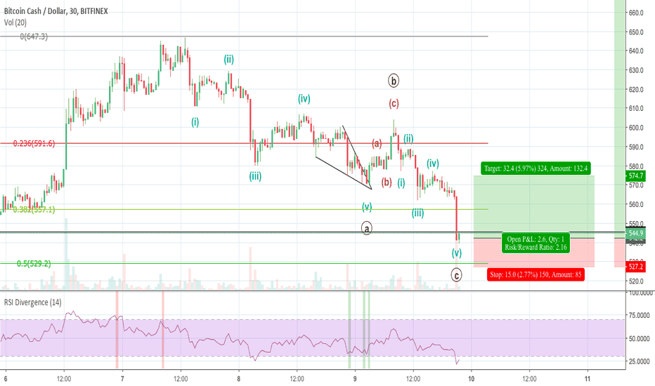 BCHUSD: BCH Elliott Wave Analysis: A Big Pump Could be Coming soon