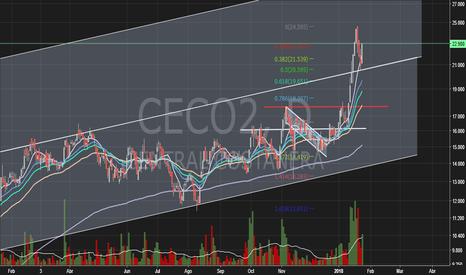 CECO2: Central Costanera (CECO2) - BCBA - Merval