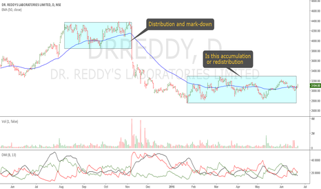 DRREDDY: Dr.Reddy's Lab: Accumulation or Re-Distribution?