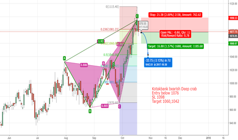 KOTAKBANK: Kotakbank short based on Bearish deep crab