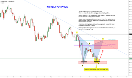 BIK: Will Nickel break its current trend and reverse?