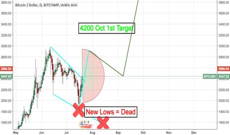 BTCUSD: BTC Long Targets