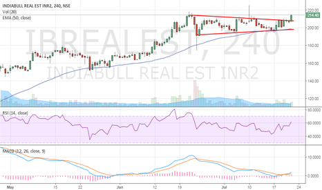 IBREALEST: Indiabulls Real Estate - Channel Breakout