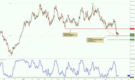 XAUUSD: XAUUSD on major support, potential bounce!