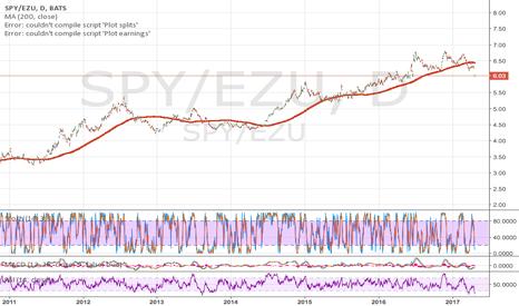 SPY/EZU: European Equity Outperformance