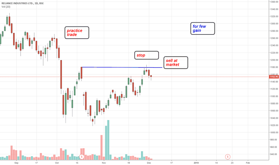 RELIANCE: rel practice trade