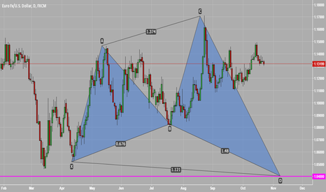 EURUSD: Possible Shark Pattern on EURUSD