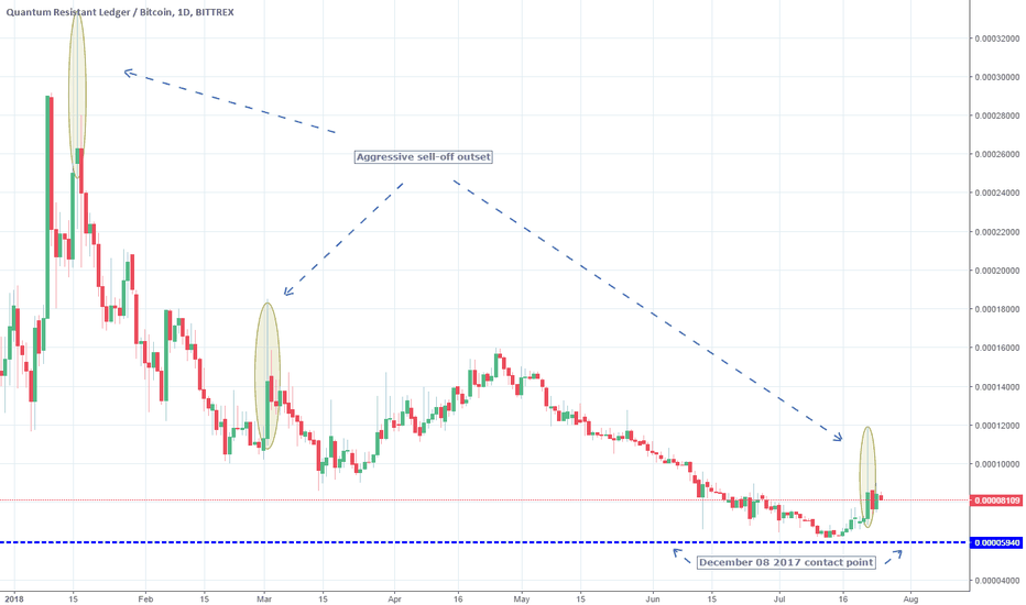 QRLBTC: Strong rejection on a Lower High. Short.