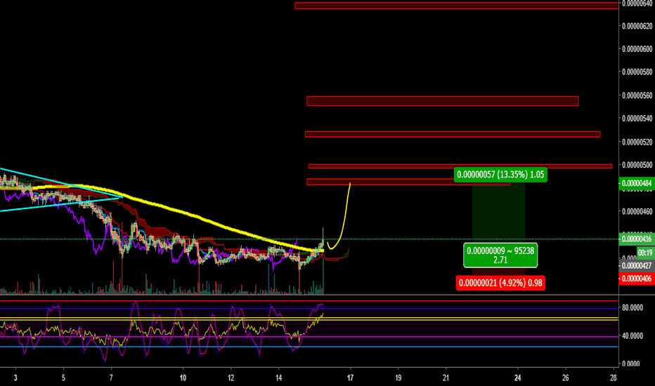 SNTBTC: SNTBTC i like this clean chart even if i lose in this trade