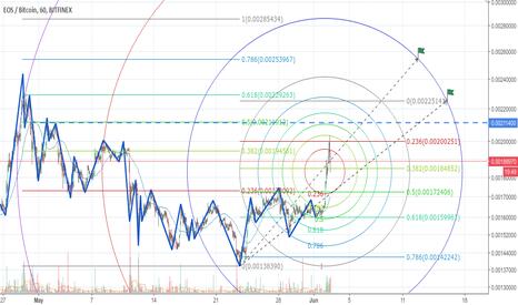 EOSBTC: 3rd wave