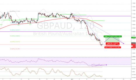 GBPAUD: Await for the break of the nearest trendline
