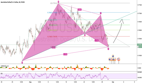 AUDUSD: Bullish Leonardo Pattern on AUDUSD
