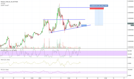 NXCBTC: NXCBTC long, entrée sur le support du triangle