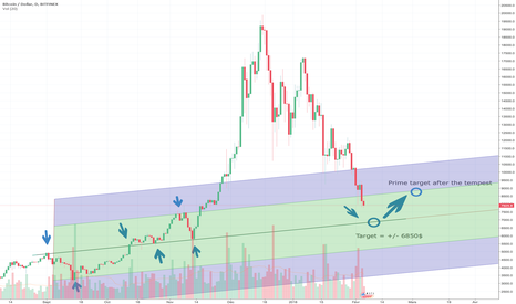 BTCUSD: BTC Down & Up (MàJ1)