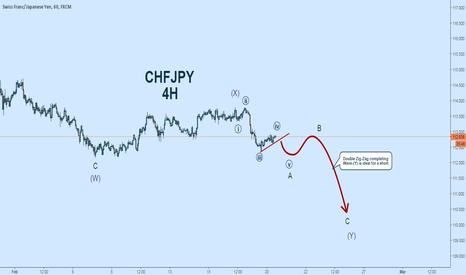 CHFJPY: CHFJPY Elliott Wave Count:  Breakout May Start Double Zig-Zag
