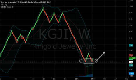 KGJI: Double down 1W & 1M renko