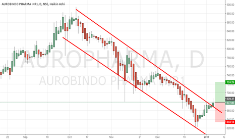 AUROPHARMA: Broken the downward channel