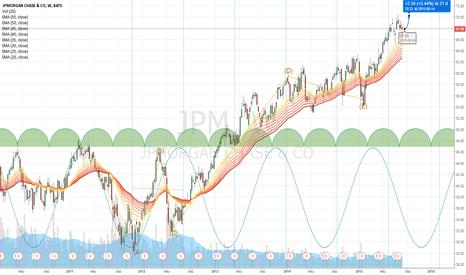 JPM: JPM going up
