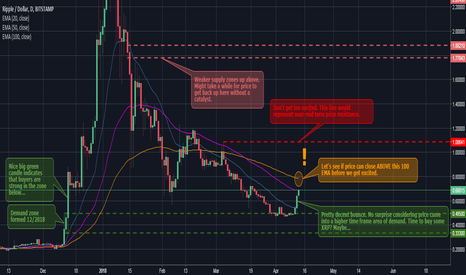 XRPUSD: Time to buy XRP? Maybe...