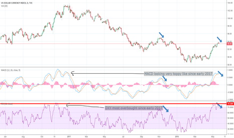 DXY: DXY headed lower in the next six months