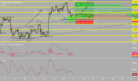 GBPUSD: long position for gbp/usd
