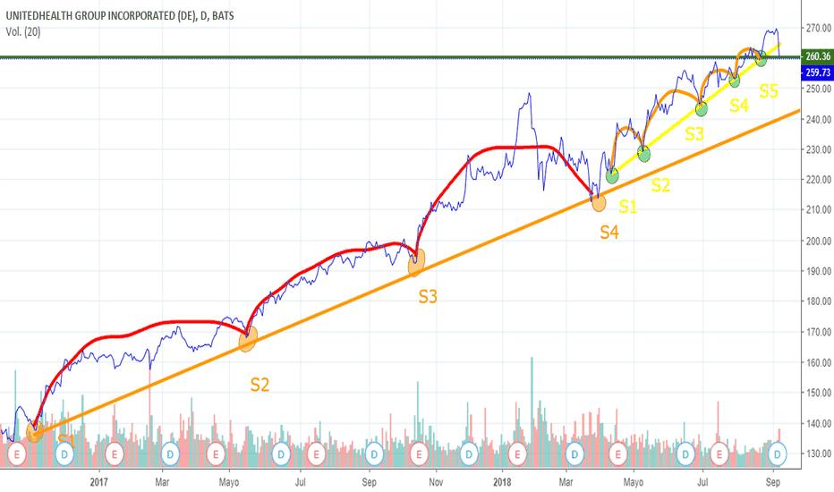 UNH: UNH (NYSE:UNH) rompió el soporte, seguirá cayendo?