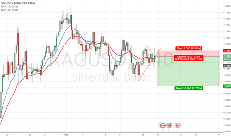 XAGUSD: Xagusd Looking like Another Move Down Before Monthly Up Move