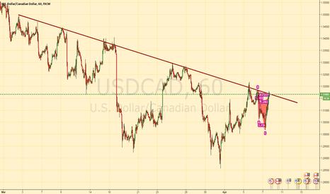 USDCAD: USDCAD At market Trendline and Pattern Short setup