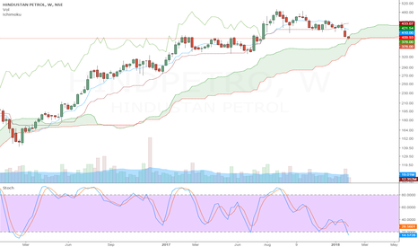 HINDPETRO: HPCL - Ichimoku Cloud Support