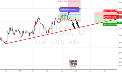 EURUSD: EURUSD SEEM LIKE RETRACE FINISH ALREADY.
