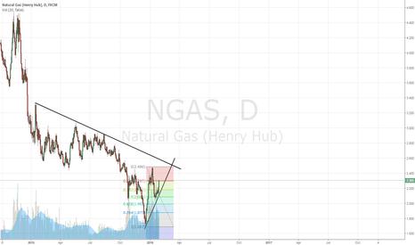 NGAS: Carefully sell NATGAS