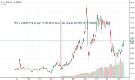 CB1!: Pre & Post 9/11/2001 Oil Prices.
