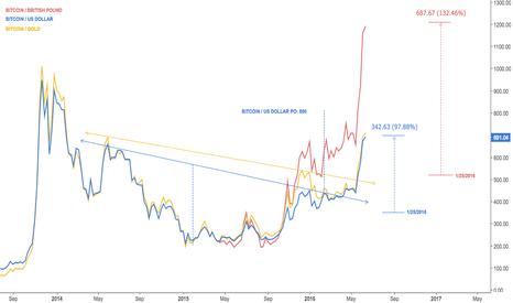 BTCUSD: Bitcoin pound is the champion so far