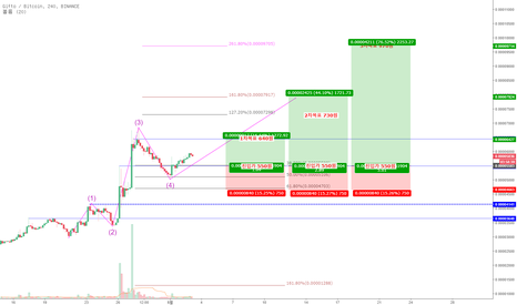 GTOBTC: 5월 3일 Gifto / Bitcoin 전략