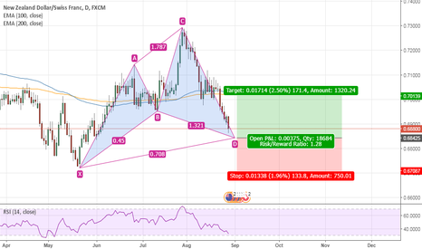 NZDCHF: NZDCHF Daily Cypher Completion
