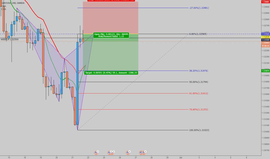 GBPUSD: GBP/USD - SHORT CYPHER
