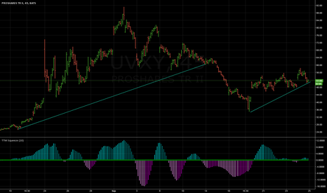 UVXY: watching for s/t support - potential trade