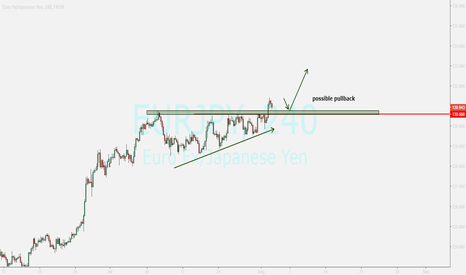 EURJPY: eurjpy...buying after pullback ending and good bullish candle
