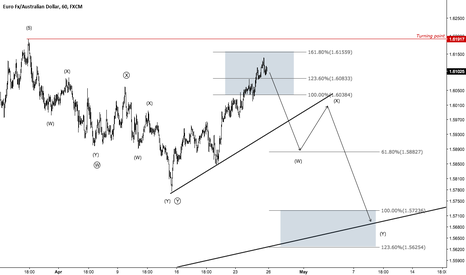 EURAUD: EURAUD - Will we get a breakdown from this diagonal structure?