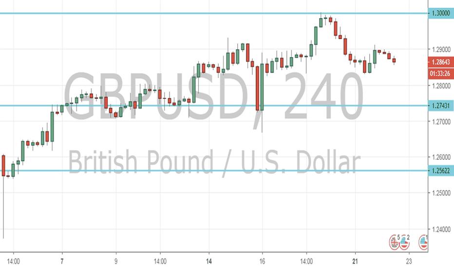 GBPUSD: GBP/USD Outlook (22nd January 2019)
