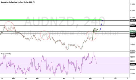 AUDNZD: AUDNZD Long on Structure / Bullish Pennant