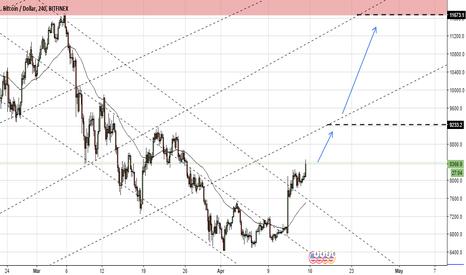 BTCUSD: Bitcoin / USD Possible Long Scenario