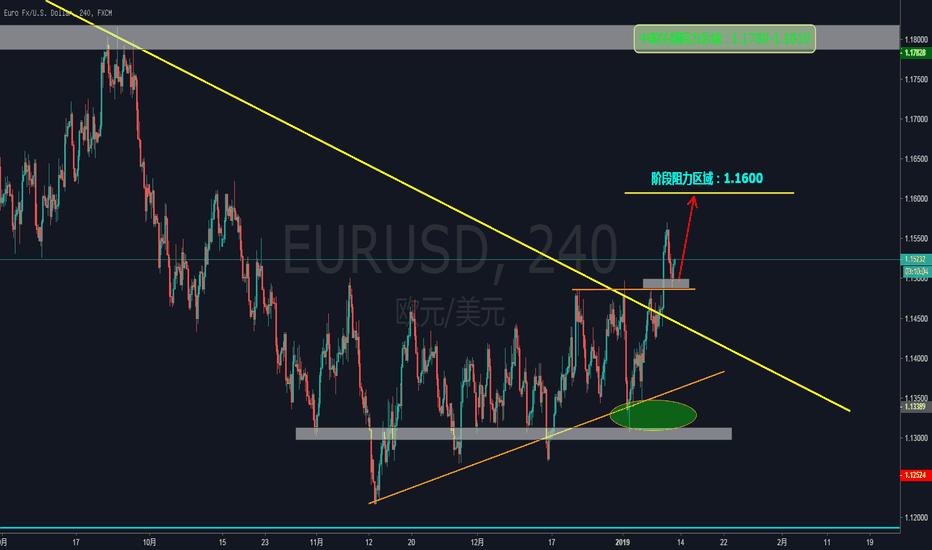 EURUSD: EURUSD——纠结的震荡终于结束,在欧元的雄起路上买入一起等待!