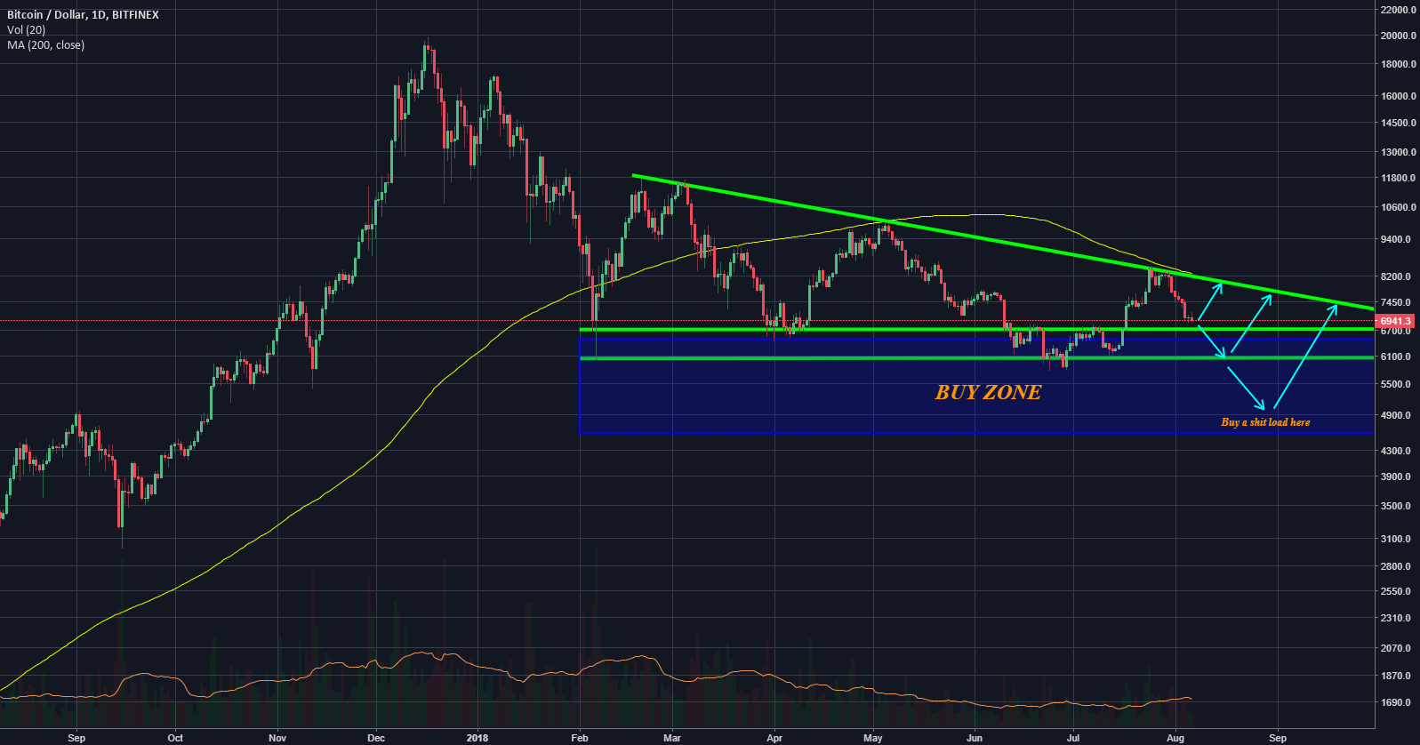 Where The Buy Zone At ? #bitcoin